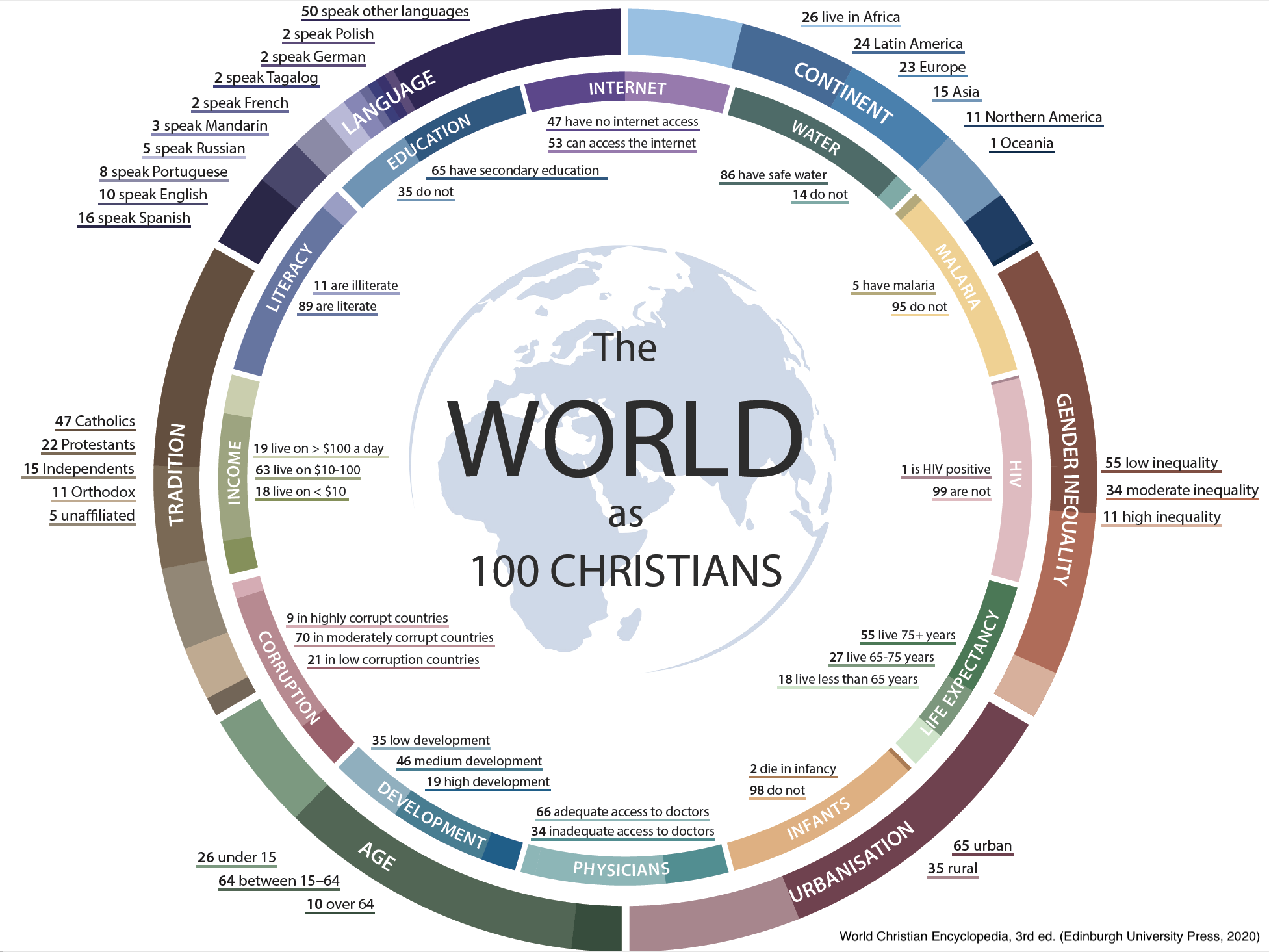 The World as 100 Christians